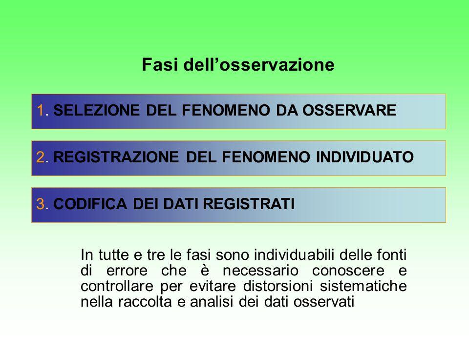 1. SELEZIONE DEL FENOMENO DA OSSERVARE 2. REGISTRAZIONE DEL FENOMENO INDIVIDUATO 3. CODIFICA DEI DATI REGISTRATI In tutte e tre le fasi sono individua