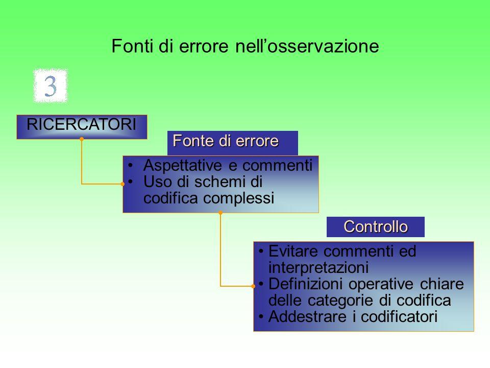 Aspettative e commenti Uso di schemi di codifica complessi Evitare commenti ed interpretazioni Definizioni operative chiare delle categorie di codific