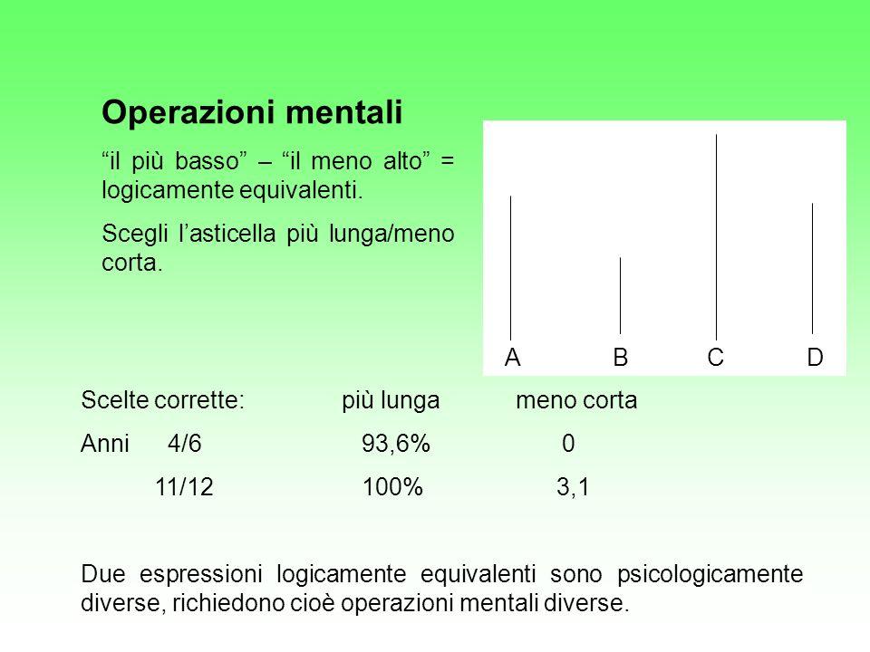 Operazioni mentali il più basso – il meno alto = logicamente equivalenti. Scegli lasticella più lunga/meno corta. A B C D Scelte corrette:più lungamen