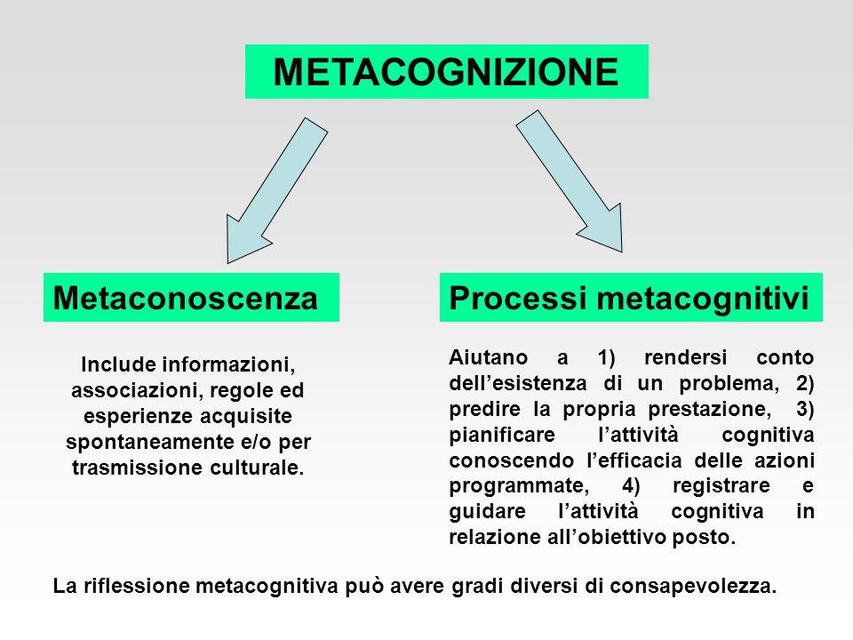 METACOGNIZIONE MetaconoscenzaProcessi metacognitivi Include informazioni, associazioni, regole ed esperienze acquisite spontaneamente e/o per trasmiss
