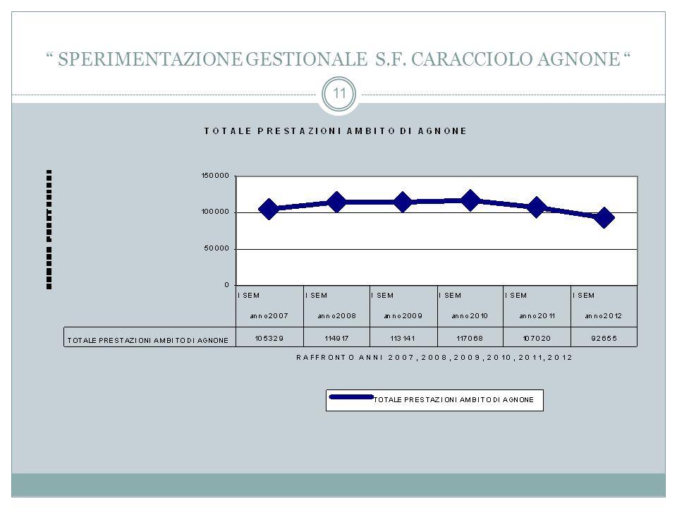 11 SPERIMENTAZIONE GESTIONALE S.F. CARACCIOLO AGNONE