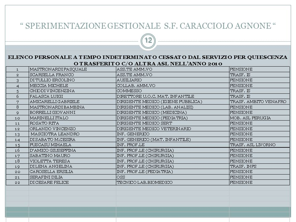 12 SPERIMENTAZIONE GESTIONALE S.F. CARACCIOLO AGNONE 12