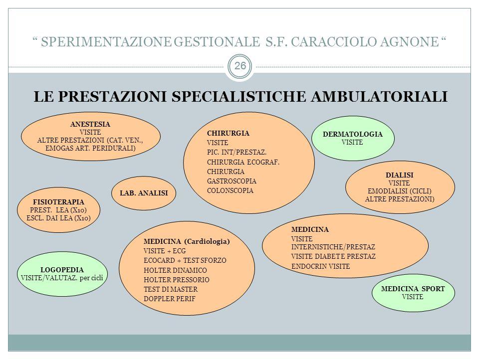 26 LE PRESTAZIONI SPECIALISTICHE AMBULATORIALI ANESTESIA VISITE ALTRE PRESTAZIONI (CAT.