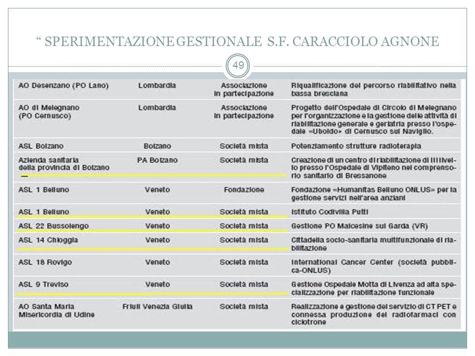 49 SPERIMENTAZIONE GESTIONALE S.F. CARACCIOLO AGNONE