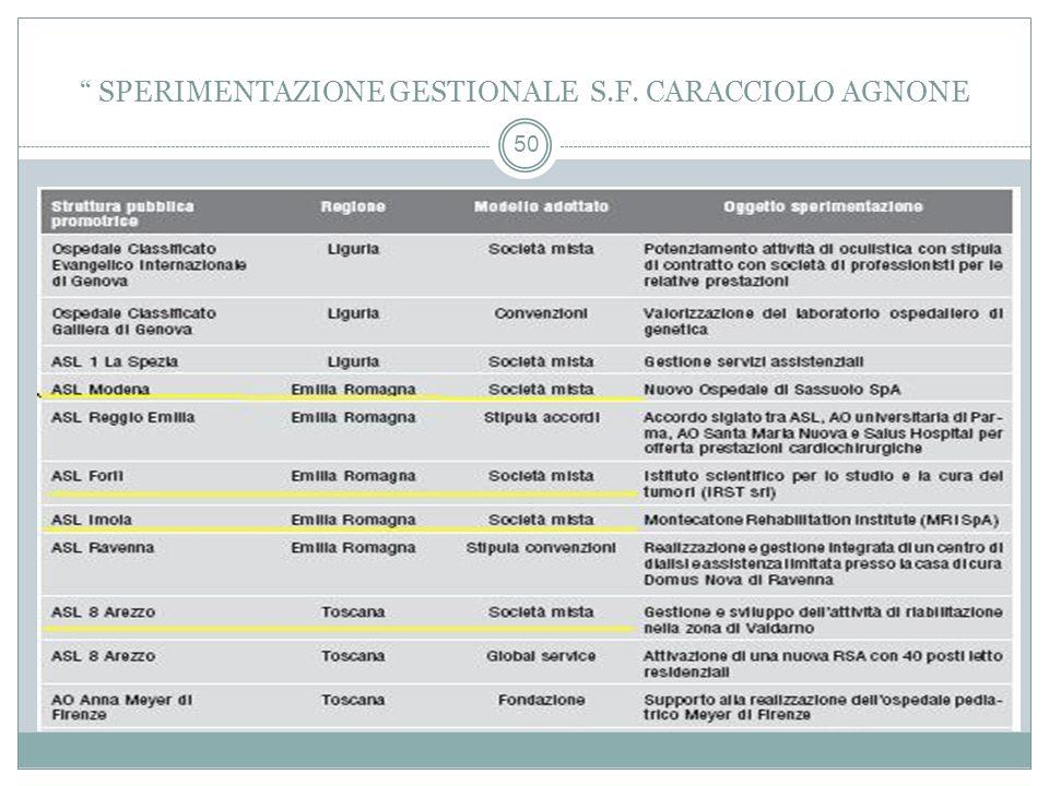 50 SPERIMENTAZIONE GESTIONALE S.F. CARACCIOLO AGNONE