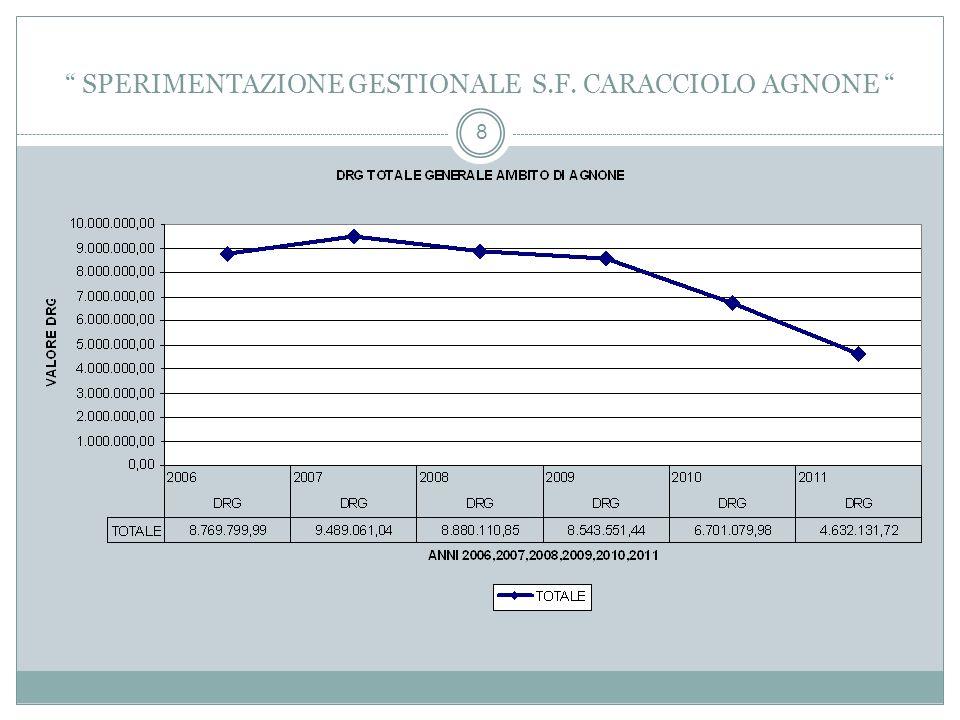 8 SPERIMENTAZIONE GESTIONALE S.F. CARACCIOLO AGNONE