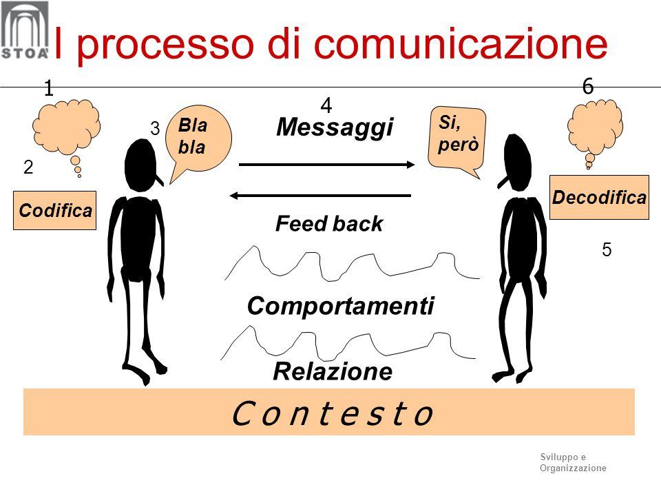 Sviluppo e Organizzazione Il processo di comunicazione Codifica 2 Bla bla 3 Messaggi 4 Decodifica 5 Relazione C o n t e s t o Comportamenti Si, però Feed back 6 1