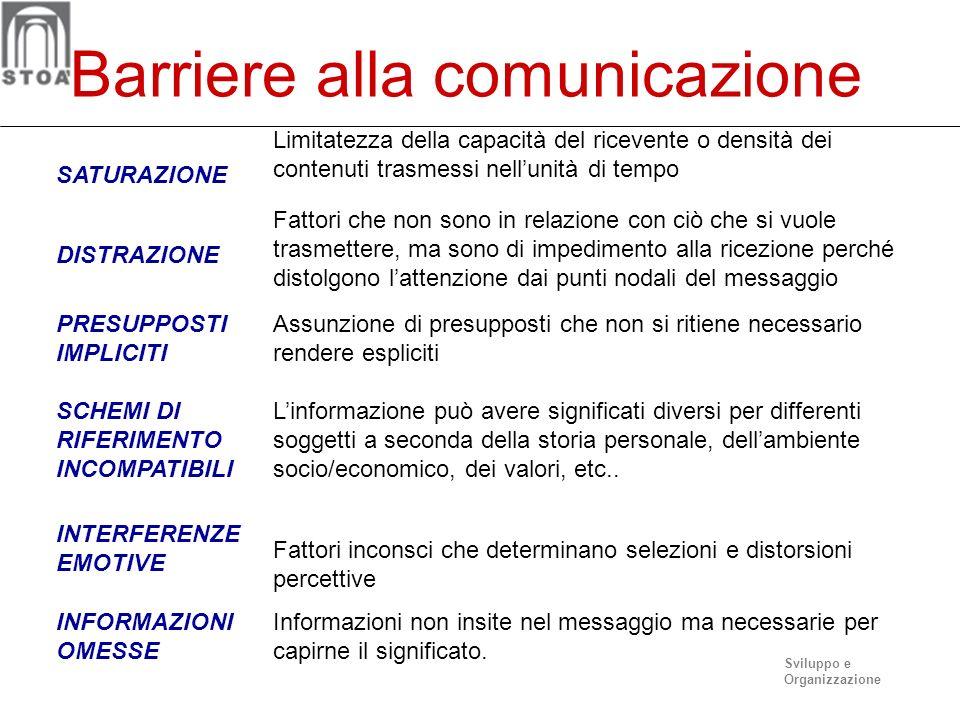 Sviluppo e Organizzazione Il processo di comunicazione Codifica 2 Bla bla 3 Messaggi 4 Decodifica 5 Relazione C o n t e s t o Comportamenti Si, però F