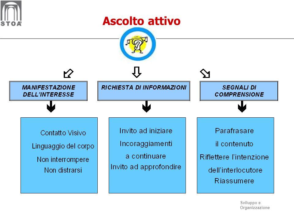 Sviluppo e Organizzazione Tecniche di ascolto attivo eco Parafrasare/ riformulare affermazioni neutre riassumere domande aperte gestualità ricettiva a