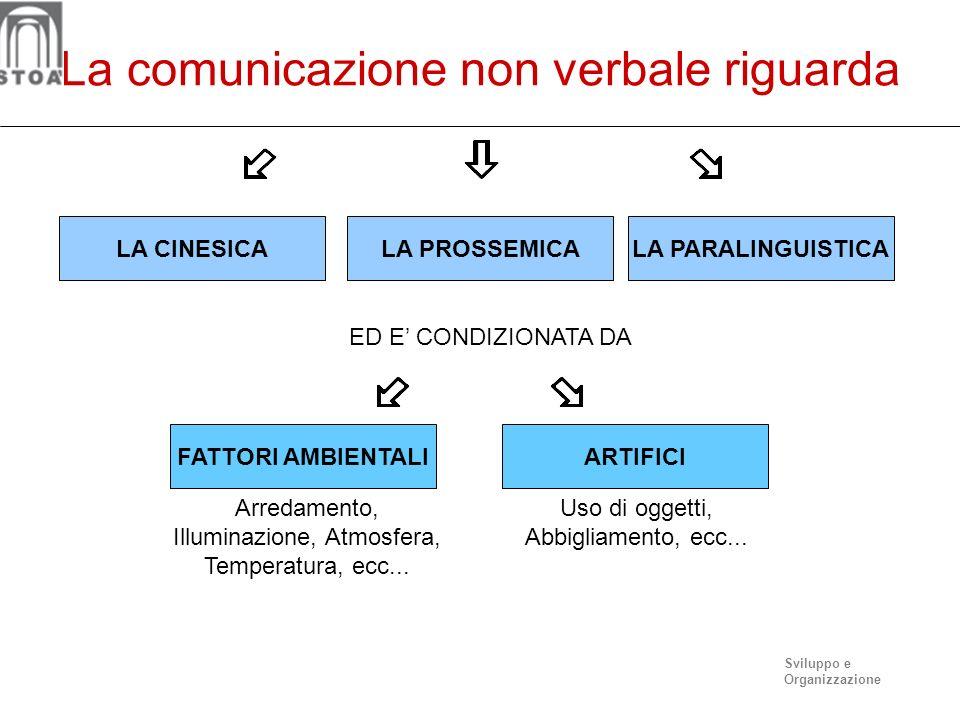 Sviluppo e Organizzazione La comunicazione non verbale Informa i comunicanti su come o dovrà svolgersi linterazione: regola linterazione