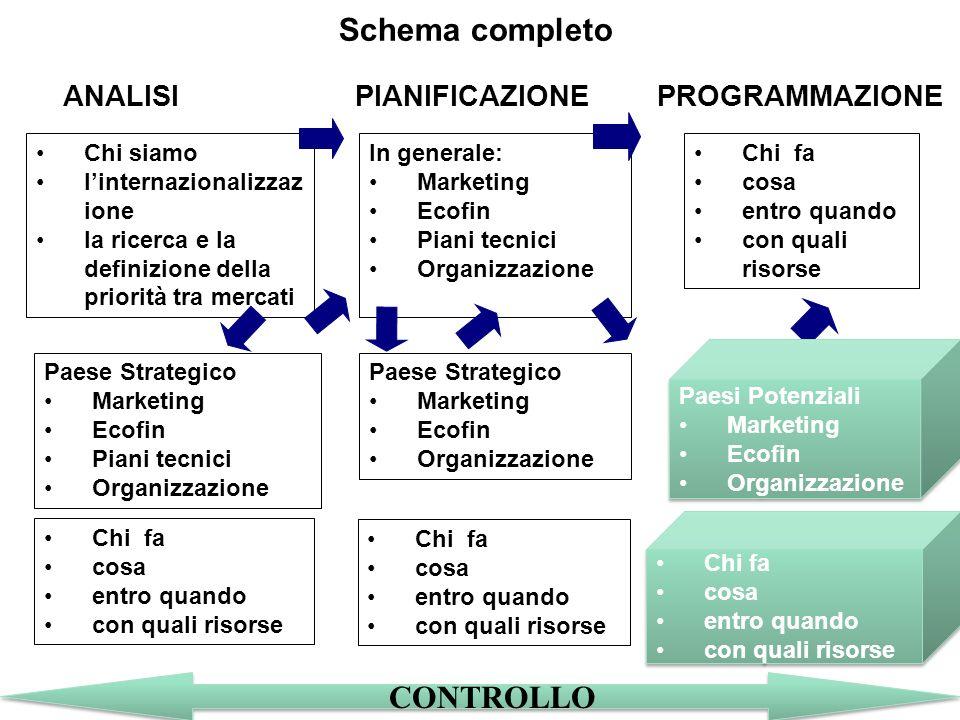 Come fare marketing internazionale a basso budget 4 Lo schema del piano di sviluppo Informazioni (servono a prendere) Decisioni (che si concretizzano