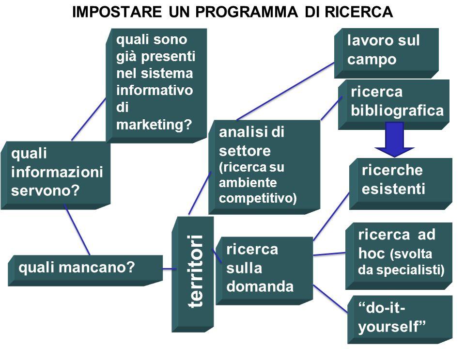 ANALISI Chi siamo linternazionalizzaz ione la ricerca e la definizione della priorità tra mercati PIANIFICAZIONE In generale: Marketing Ecofin Piani t