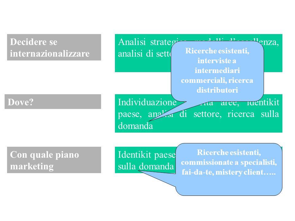 analisi di settore (ricerca su ambiente competitivo) IMPOSTARE UN PROGRAMMA DI RICERCA quali informazioni servono? quali sono già presenti nel sistema