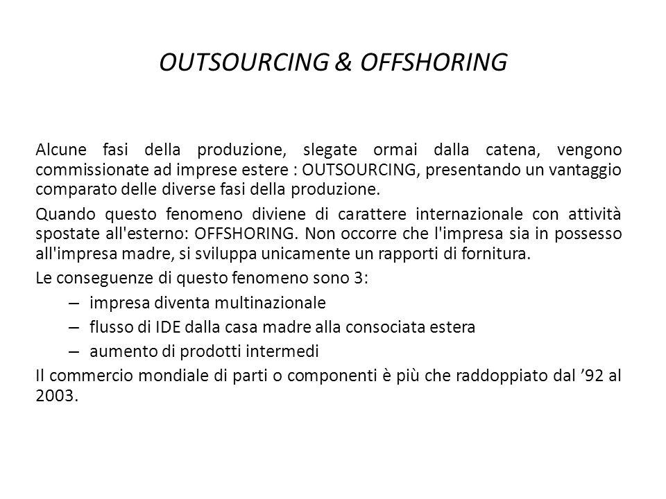 OUTSOURCING & OFFSHORING Alcune fasi della produzione, slegate ormai dalla catena, vengono commissionate ad imprese estere : OUTSOURCING, presentando