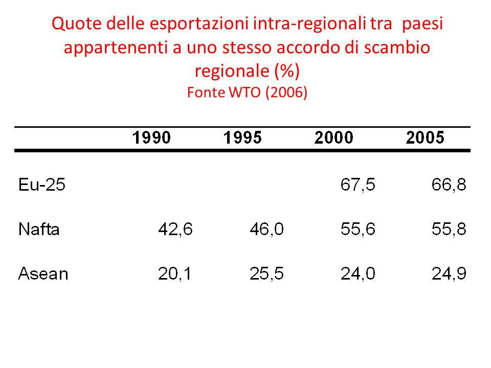 Quote delle esportazioni intra-regionali tra paesi appartenenti a uno stesso accordo di scambio regionale (%) Fonte WTO (2006)