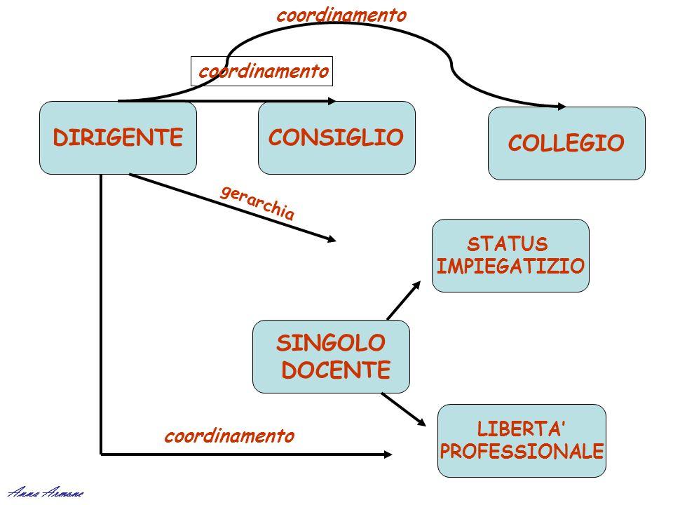 DIRIGENTECONSIGLIO COLLEGIO SINGOLO DOCENTE LIBERTA PROFESSIONALE STATUS IMPIEGATIZIO coordinamento gerarchia Anna Armone