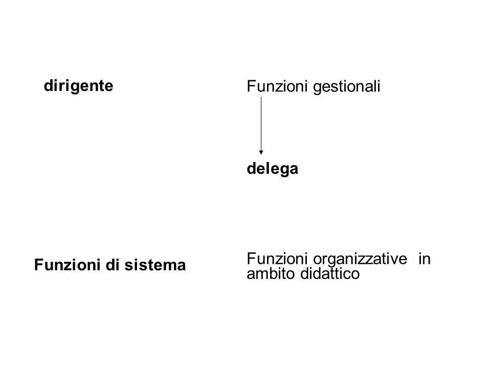 dirigente Funzioni gestionali Funzioni di sistema Funzioni organizzative in ambito didattico delega