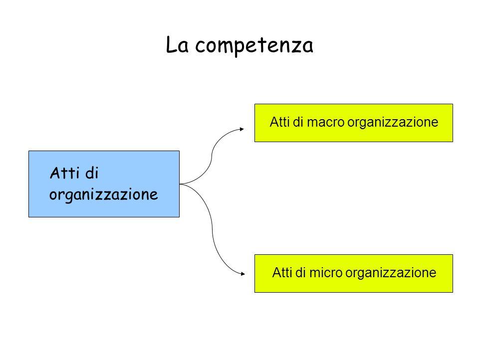 La competenza Atti di organizzazione Atti di macro organizzazione Atti di micro organizzazione