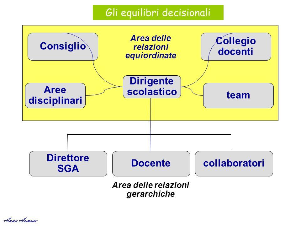 Dirigente scolastico Consiglio Collegio docenti Direttore SGA collaboratori team Aree disciplinari Area delle relazioni equiordinate Area delle relazi