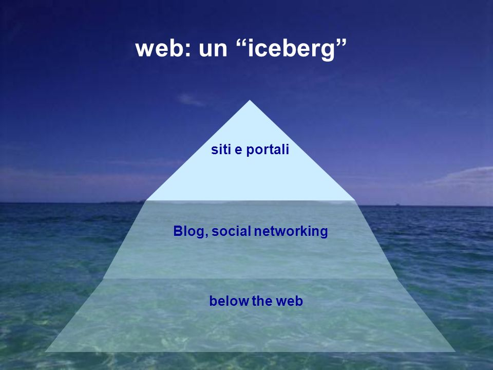 siti e portali Blog, social networking below the web web: un iceberg