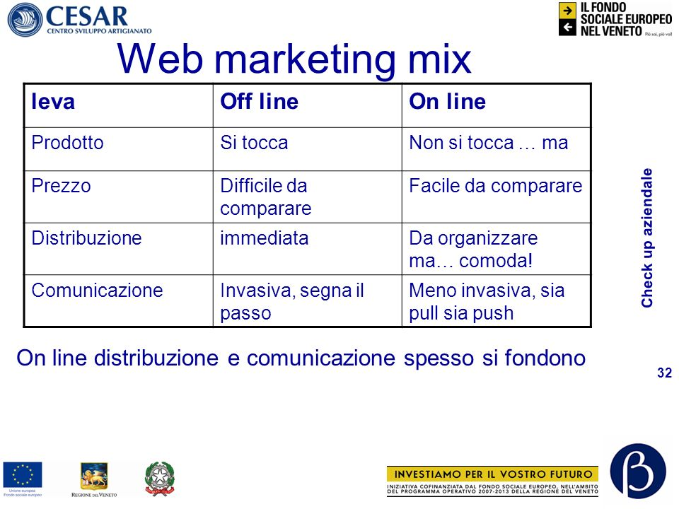 Check up aziendale 32 Web marketing mix levaOff lineOn line ProdottoSi toccaNon si tocca … ma PrezzoDifficile da comparare Facile da comparare Distrib