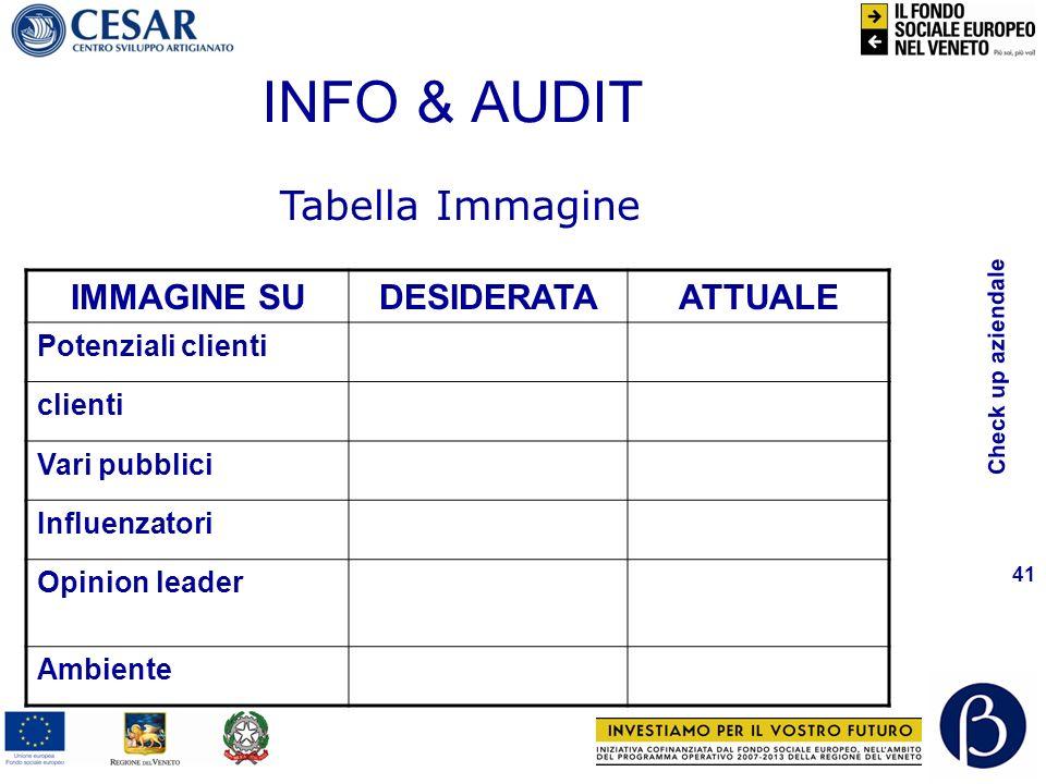 Check up aziendale 41 INFO & AUDIT IMMAGINE SUDESIDERATAATTUALE Potenziali clienti clienti Vari pubblici Influenzatori Opinion leader Ambiente Tabella Immagine