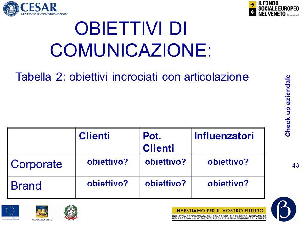 Check up aziendale 43 OBIETTIVI DI COMUNICAZIONE: ClientiPot.