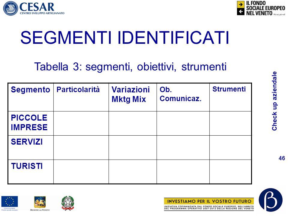 Check up aziendale 46 SEGMENTI IDENTIFICATI Segmento Particolarità Variazioni Mktg Mix Ob.