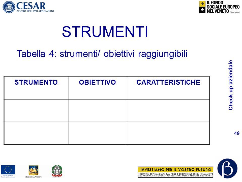 Check up aziendale 49 STRUMENTI STRUMENTOOBIETTIVOCARATTERISTICHE Tabella 4: strumenti/ obiettivi raggiungibili