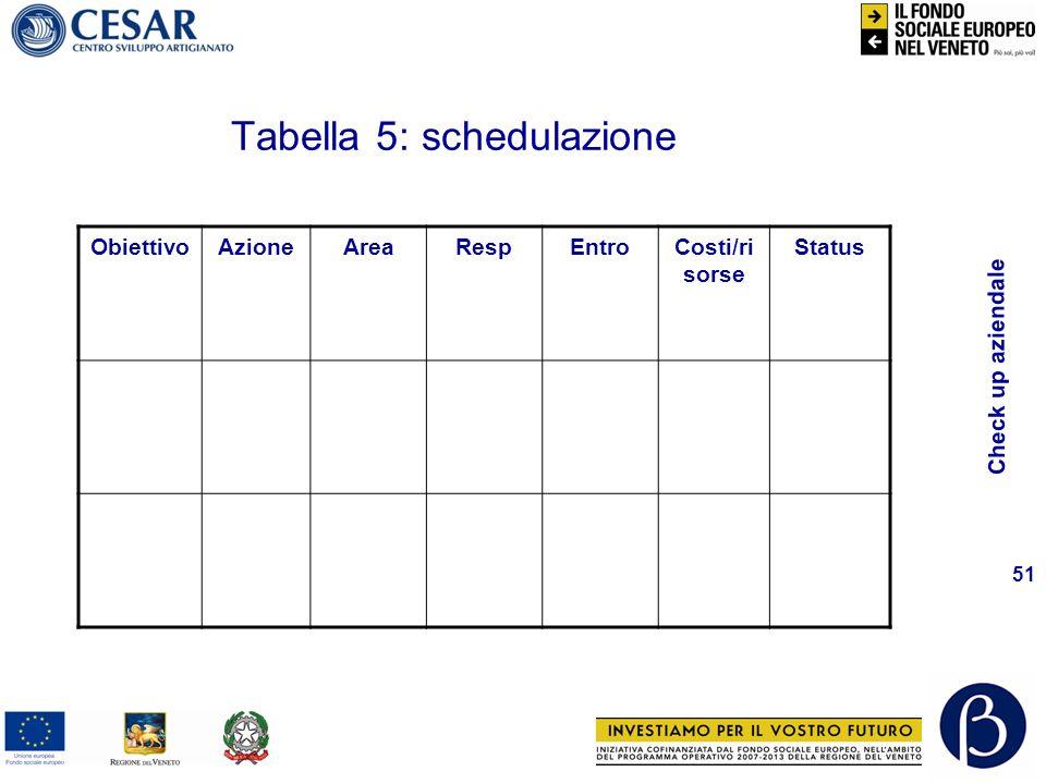 Check up aziendale 51 ObiettivoAzioneAreaRespEntroCosti/ri sorse Status Tabella 5: schedulazione