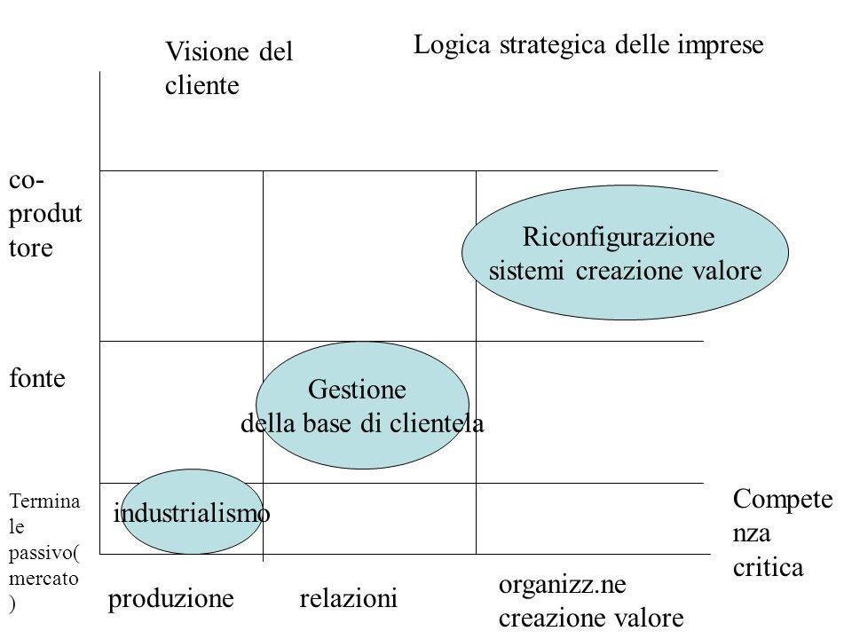 Visione del cliente Compete nza critica industrialismo Gestione della base di clientela Riconfigurazione sistemi creazione valore produzionerelazioni