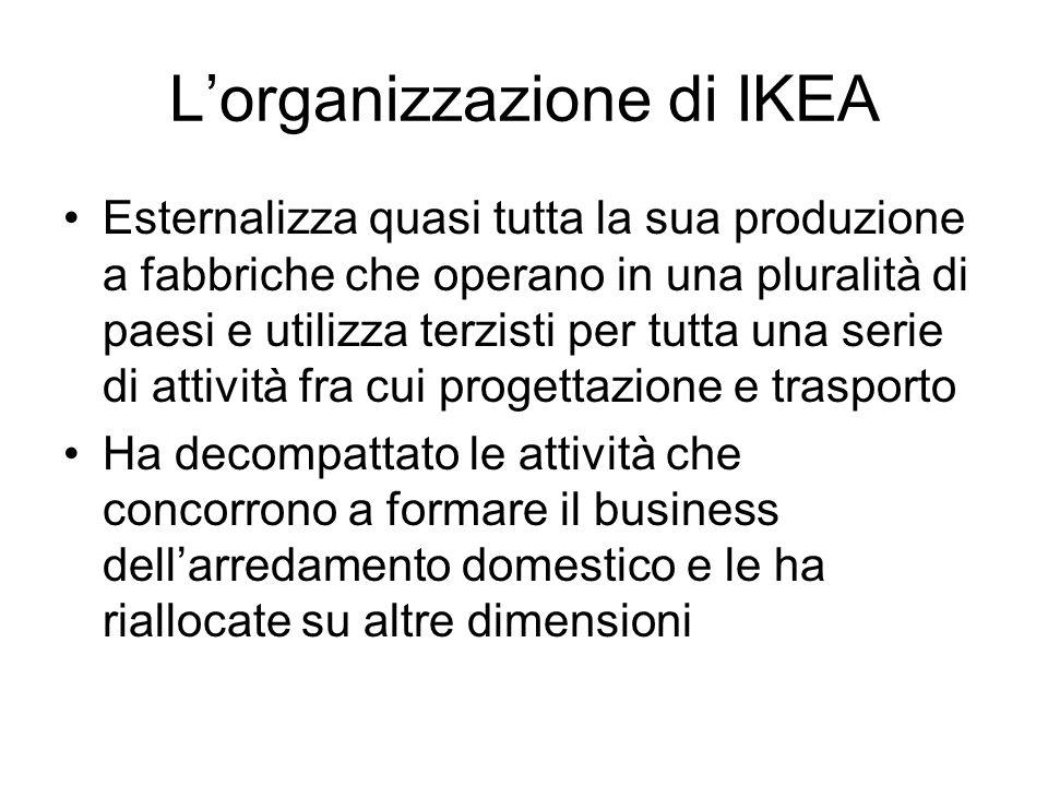 Lorganizzazione di IKEA Esternalizza quasi tutta la sua produzione a fabbriche che operano in una pluralità di paesi e utilizza terzisti per tutta una