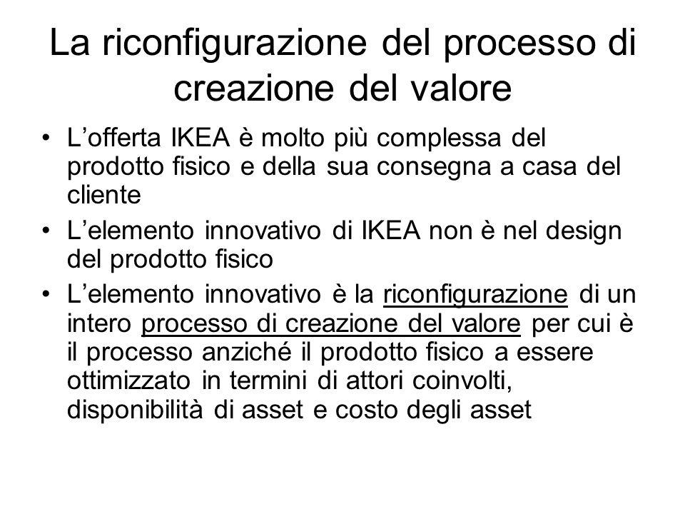 La riconfigurazione del processo di creazione del valore Lofferta IKEA è molto più complessa del prodotto fisico e della sua consegna a casa del clien