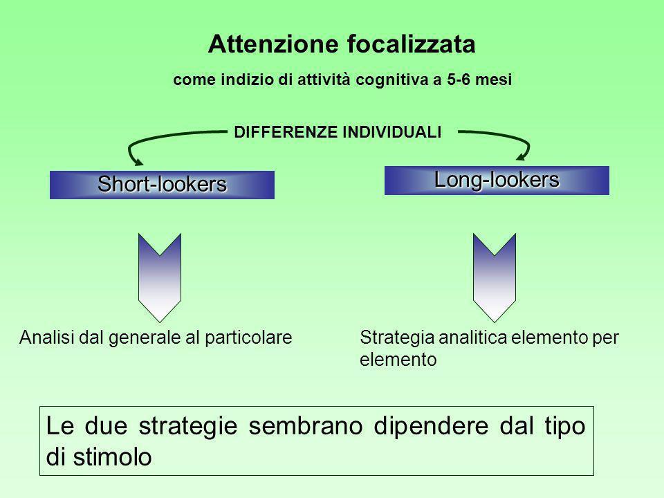 Attenzione focalizzata come indizio di attività cognitiva a 5-6 mesi Short-lookers Long-lookers Analisi dal generale al particolare DIFFERENZE INDIVIDUALI Strategia analitica elemento per elemento Le due strategie sembrano dipendere dal tipo di stimolo