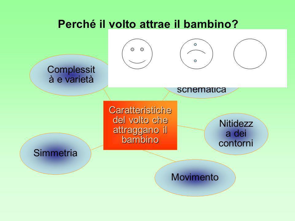 Perché il volto attrae il bambino? Caratteristiche del volto che attraggano il bambino Movimento Nitidezz a dei contorni Simmetria Complessit à e vari