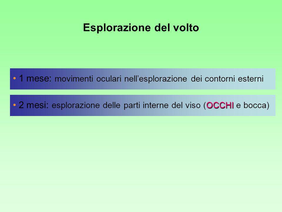 Esplorazione del volto 1 mese: movimenti oculari nellesplorazione dei contorni esterni OCCHI 2 mesi: esplorazione delle parti interne del viso (OCCHI e bocca)