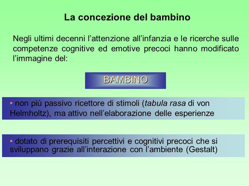 Negli ultimi decenni lattenzione allinfanzia e le ricerche sulle competenze cognitive ed emotive precoci hanno modificato limmagine del: non più passivo ricettore di stimoli (tabula rasa di von Helmholtz), ma attivo nellelaborazione delle esperienze dotato di prerequisiti percettivi e cognitivi precoci che si sviluppano grazie allinterazione con lambiente (Gestalt) BAMBINO La concezione del bambino