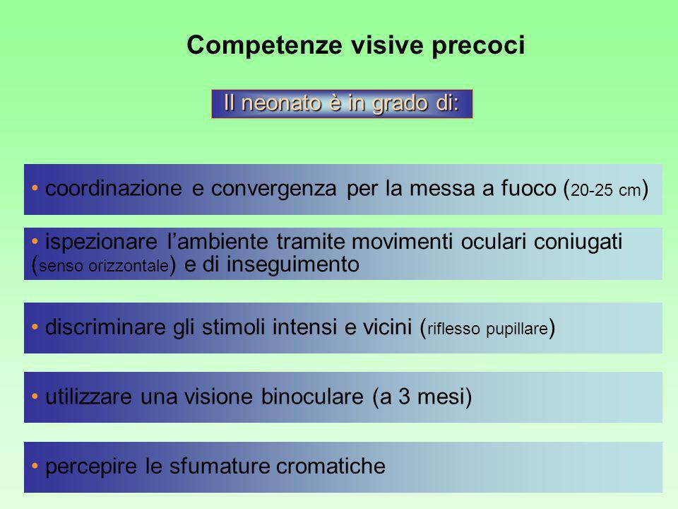 Competenze visive precoci percepire le sfumature cromatiche Il neonato è in grado di: ispezionare lambiente tramite movimenti oculari coniugati ( sens