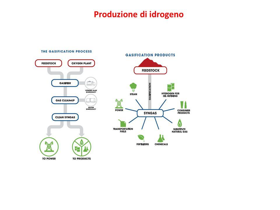 Produzione di idrogeno