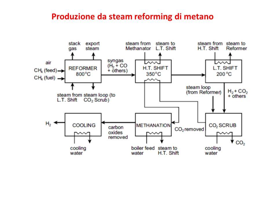 Produzione da steam reforming di metano