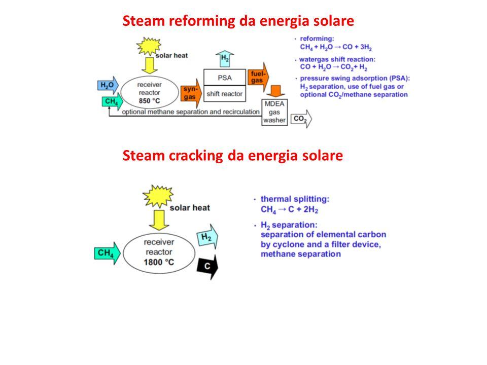 Steam reforming da energia solare Steam cracking da energia solare