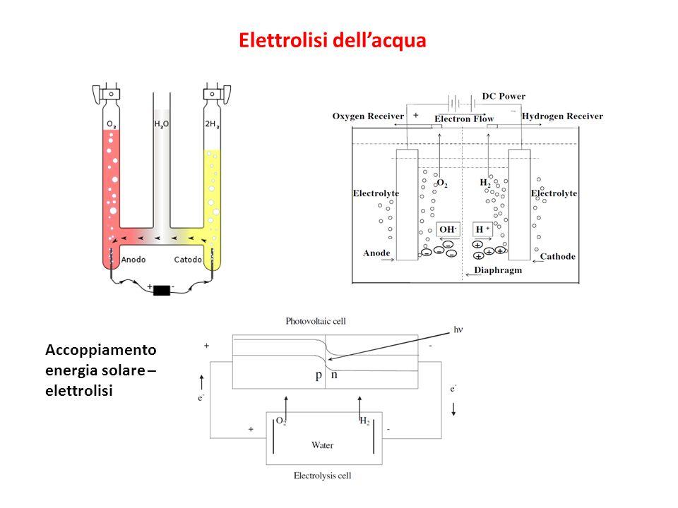 Elettrolisi dellacqua Accoppiamento energia solare – elettrolisi