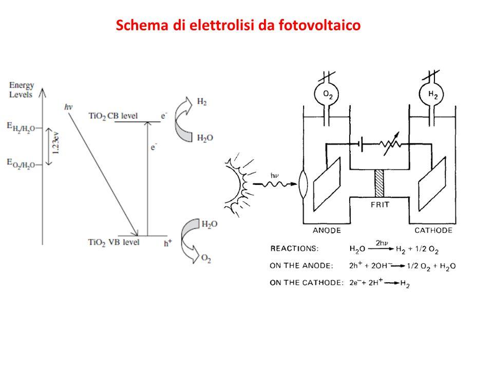 Schema di elettrolisi da fotovoltaico