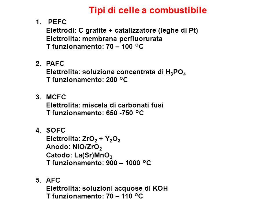 Tipi di celle a combustibile 1. PEFC Elettrodi: C grafite + catalizzatore (leghe di Pt) Elettrolita: membrana perfluorurata T funzionamento: 70 – 100