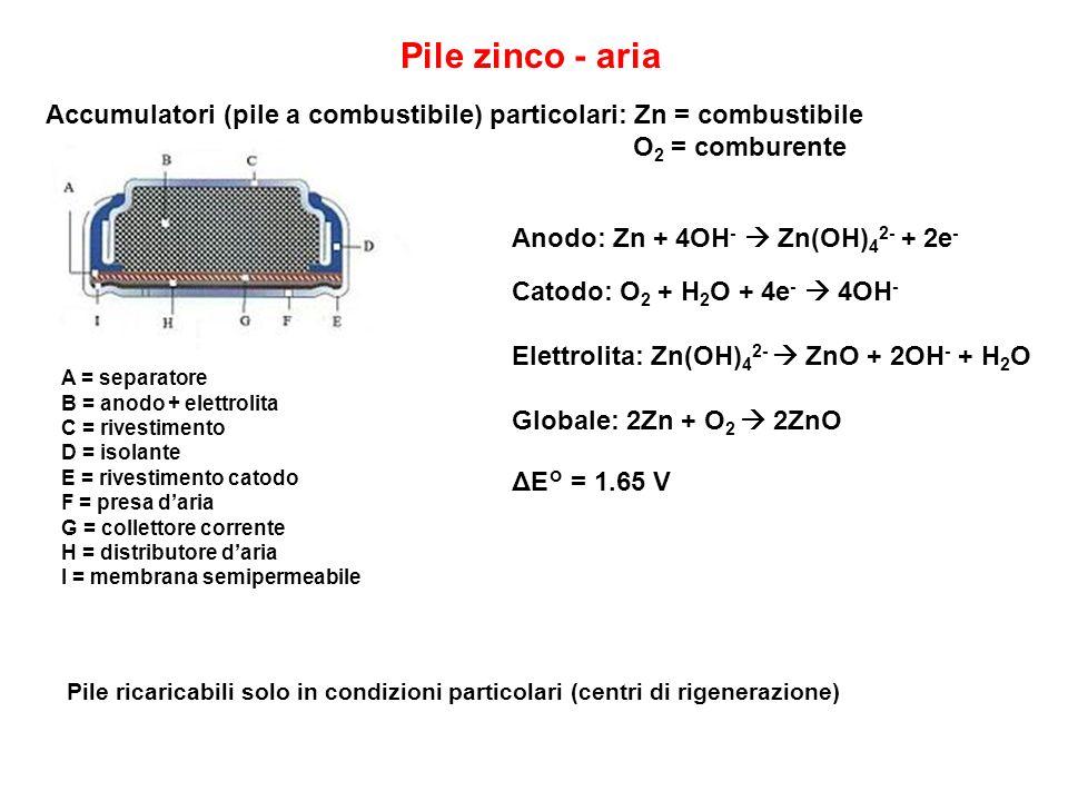 Pile zinco - aria Accumulatori (pile a combustibile) particolari: Zn = combustibile O 2 = comburente A = separatore B = anodo + elettrolita C = rivestimento D = isolante E = rivestimento catodo F = presa daria G = collettore corrente H = distributore daria I = membrana semipermeabile Anodo: Zn + 4OH - Zn(OH) 4 2- + 2e - Catodo: O 2 + H 2 O + 4e - 4OH - Elettrolita: Zn(OH) 4 2- ZnO + 2OH - + H 2 O Globale: 2Zn + O 2 2ZnO ΔE° = 1.65 V Pile ricaricabili solo in condizioni particolari (centri di rigenerazione)