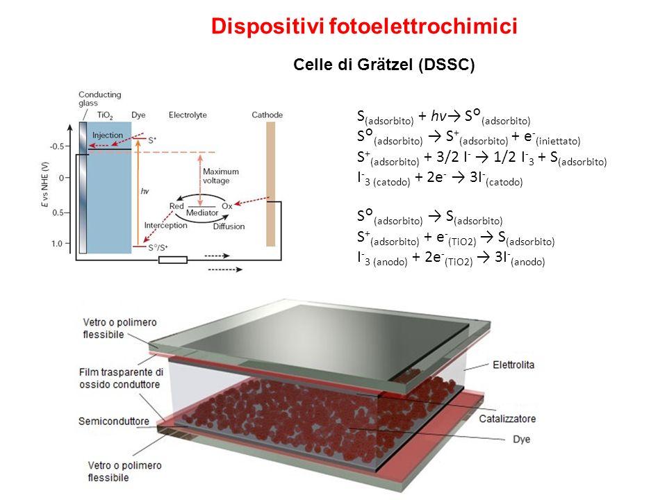 Dispositivi fotoelettrochimici S (adsorbito) + hv S° (adsorbito) S° (adsorbito) S + (adsorbito) + e - (iniettato) S + (adsorbito) + 3/2 I - 1/2 I - 3