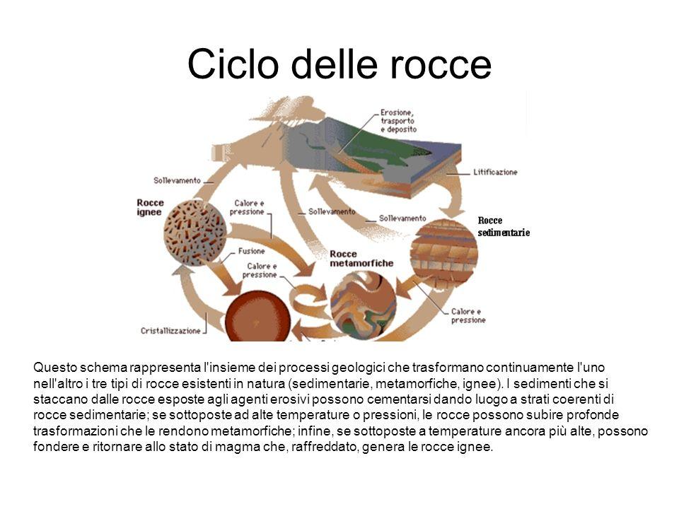 Ciclo delle rocce Questo schema rappresenta l'insieme dei processi geologici che trasformano continuamente l'uno nell'altro i tre tipi di rocce esiste