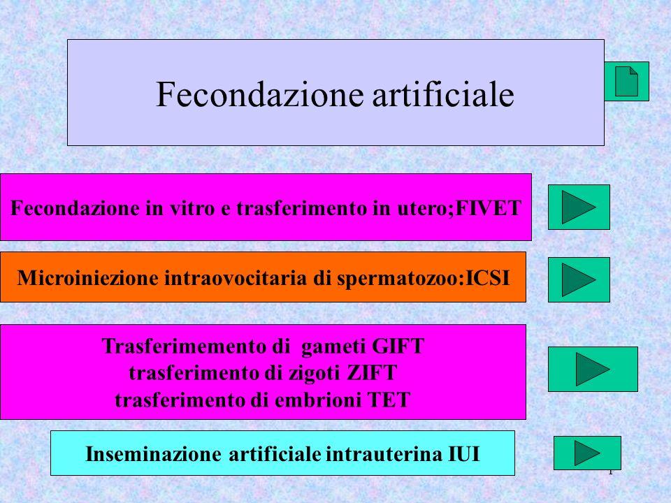 1 Fecondazione artificiale Fecondazione in vitro e trasferimento in utero;FIVET Microiniezione intraovocitaria di spermatozoo:ICSI Trasferimemento di