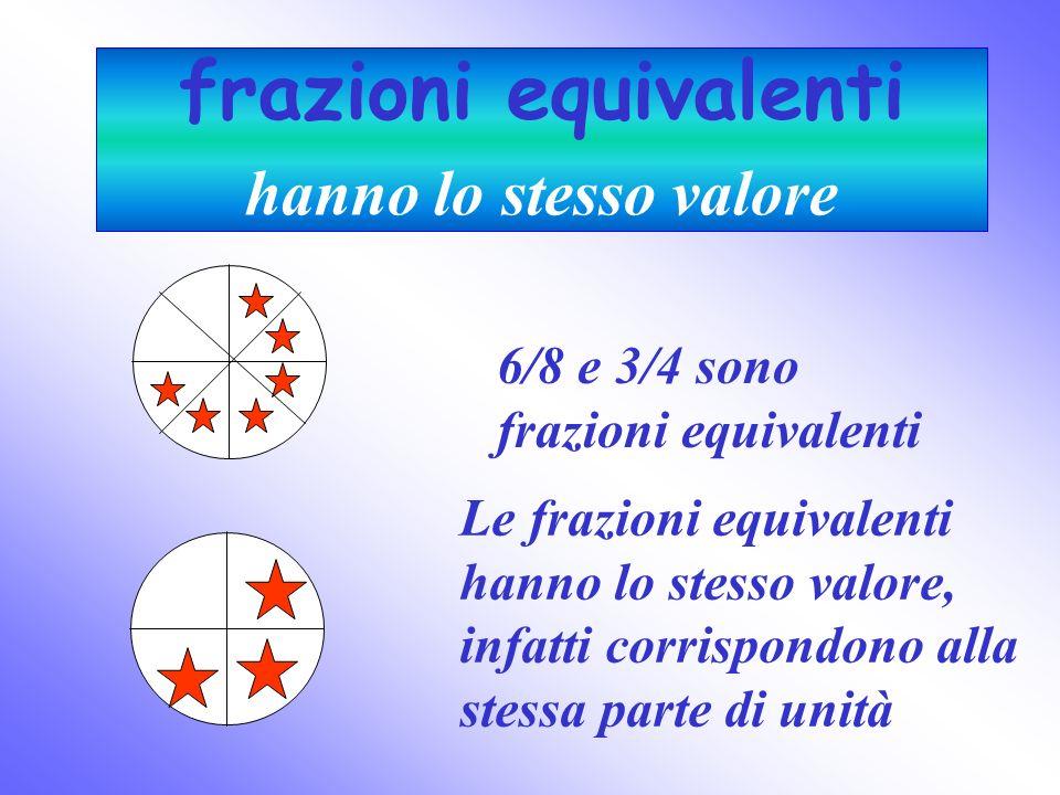 frazioni equivalenti hanno lo stesso valore Le frazioni equivalenti hanno lo stesso valore, infatti corrispondono alla stessa parte di unità 6/8 e 3/4