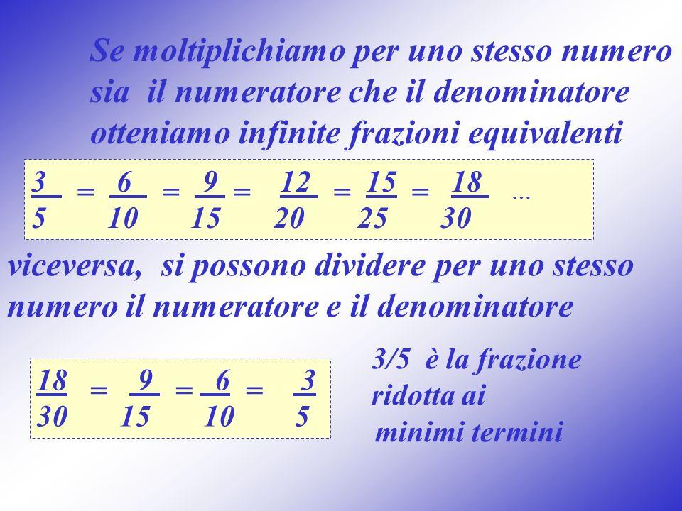 Se moltiplichiamo per uno stesso numero sia il numeratore che il denominatore otteniamo infinite frazioni equivalenti 3 = 6 = 9 = 12 = 15 = 18 … 5 10